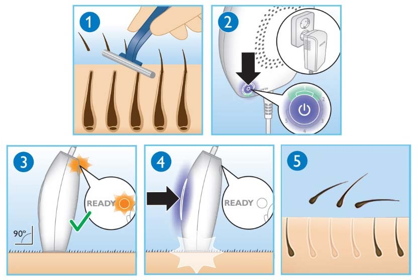 how to use philips ipl on face
