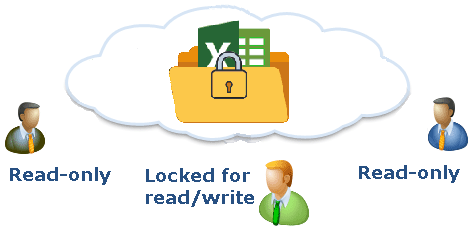 Cloud storage with File Locking