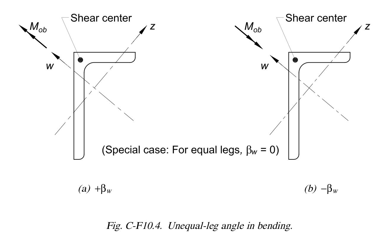 Bw diagram